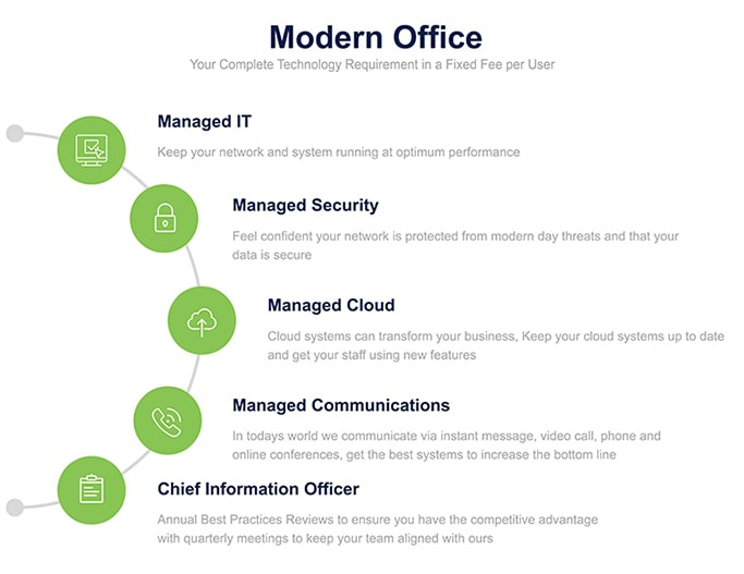 Modern Office services